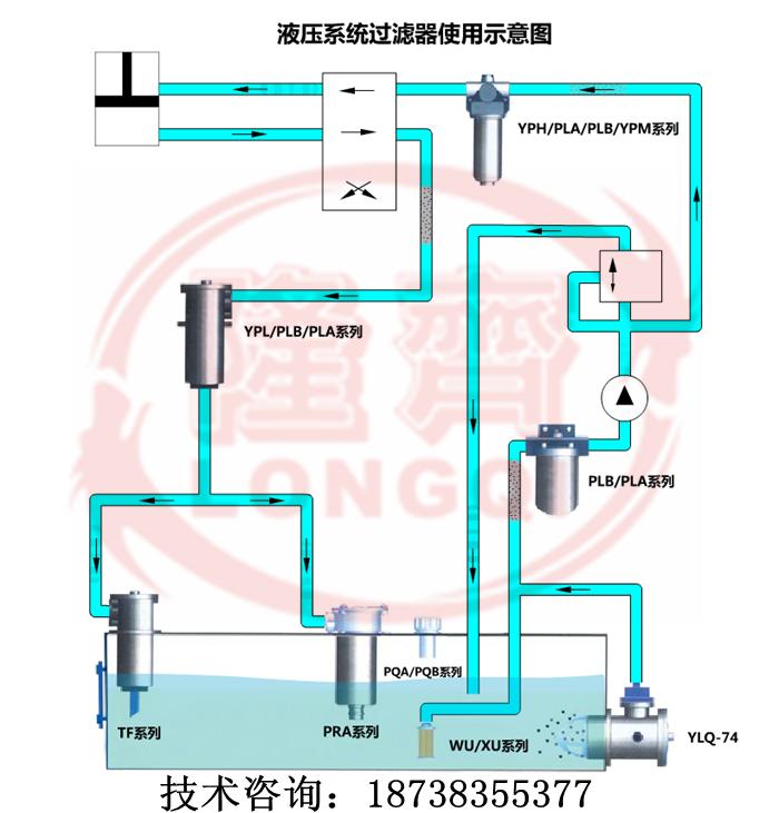 精过滤等,保证油液的清洁程度,以下图示为液压系统中过滤器的使用流程图片